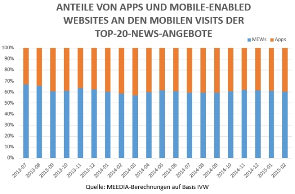 News_MEWs_vs_Apps