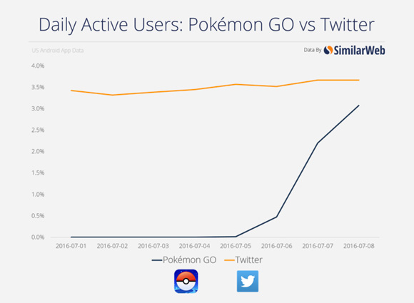 Pokemon-GO-vs-Twitter-Text